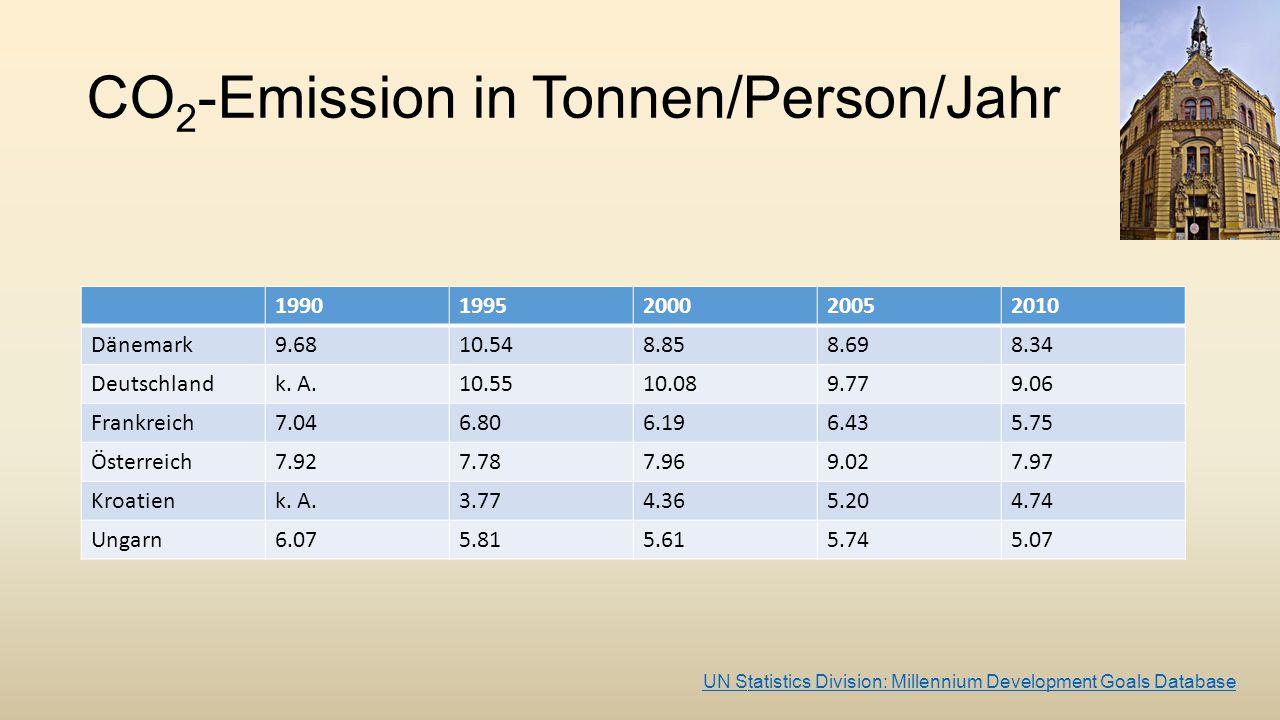 CO 2 -Emission in Tonnen/Person/Jahr 19901995200020052010 Dänemark9.6810.548.858.698.34 Deutschlandk. A.10.5510.089.779.06 Frankreich7.046.806.196.435