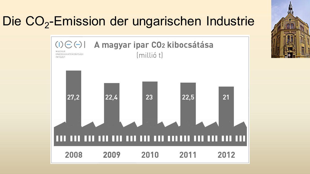 Die CO 2 -Emission der ungarischen Industrie