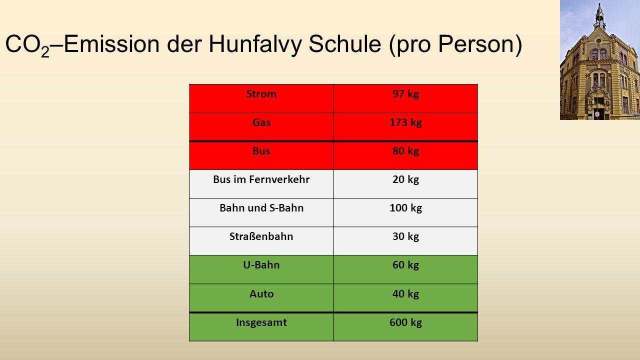 CO 2 –Emission der Hunfalvy Schule (pro Person) Strom97 kg Gas173 kg Bus80 kg Bus im Fernverkehr20 kg Bahn und S-Bahn100 kg Straßenbahn30 kg U-Bahn60 kg Auto40 kg Insgesamt600 kg