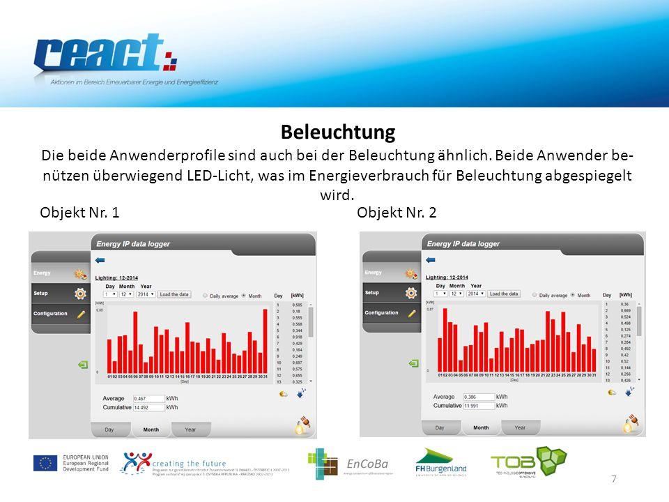 8 Empfehlungen für die Anwender: Aufgrund Gebäudemonitoring ist es evident, dass die Monatskosten für Beleuchtung sehr ähnlich sind und nicht über 2 €/Monat sogar in am Finsternis reichstem Monat Dezember liegen.