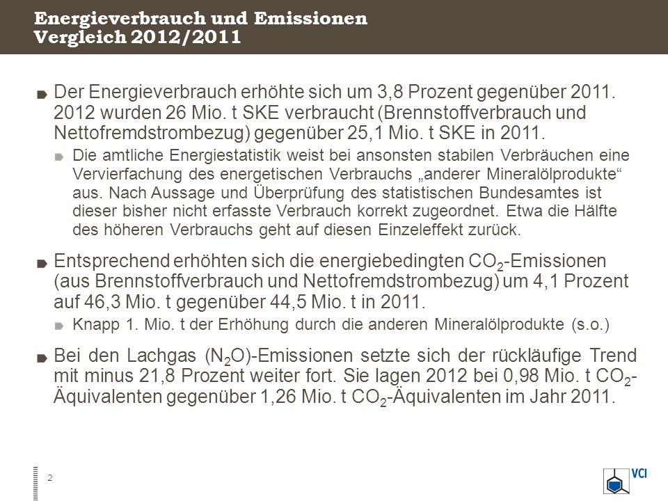 Energieverbrauch und Emissionen Vergleich 2012/2011 Der Energieverbrauch erhöhte sich um 3,8 Prozent gegenüber 2011. 2012 wurden 26 Mio. t SKE verbrau