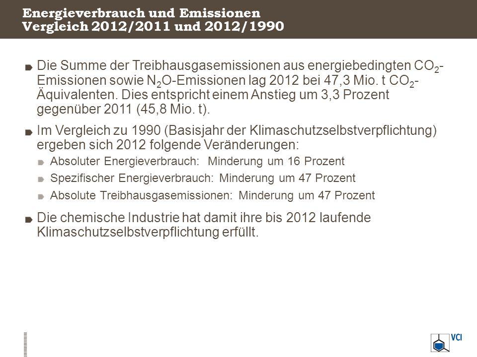 Energieverbrauch und Emissionen Vergleich 2012/2011 und 2012/1990 Die Summe der Treibhausgasemissionen aus energiebedingten CO 2 - Emissionen sowie N