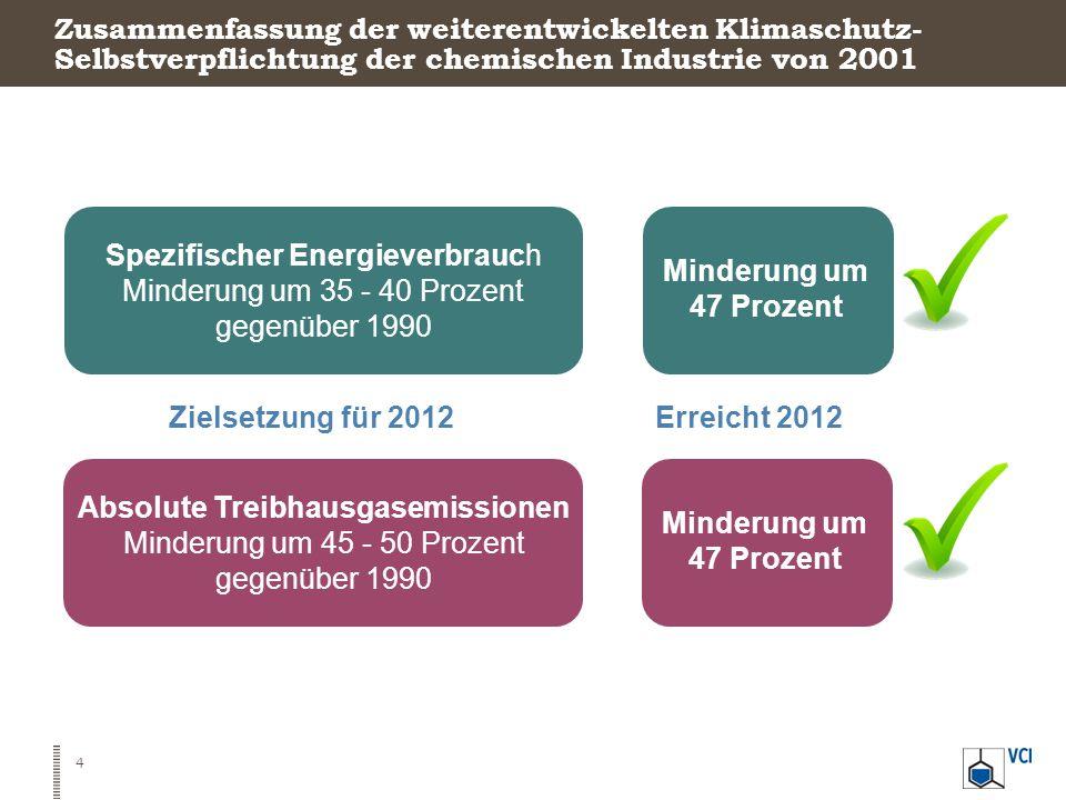 Zusammenfassung der weiterentwickelten Klimaschutz- Selbstverpflichtung der chemischen Industrie von 2001 4 Zielsetzung für 2012 Spezifischer Energiev