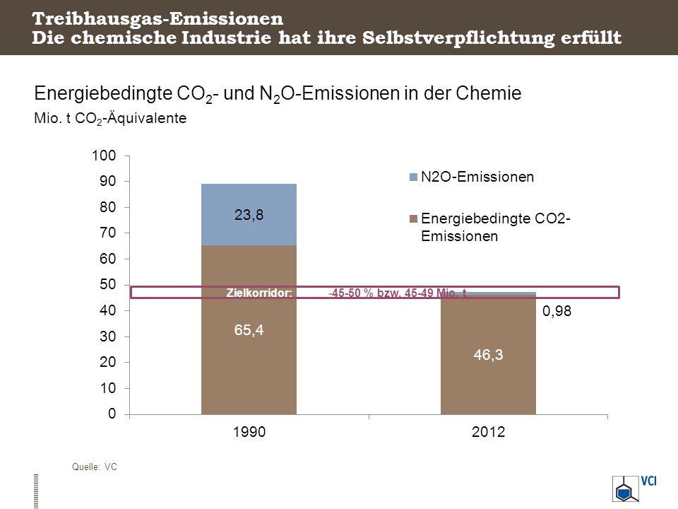 Treibhausgas-Emissionen Die chemische Industrie hat ihre Selbstverpflichtung erfüllt Energiebedingte CO 2 - und N 2 O-Emissionen in der Chemie Mio. t
