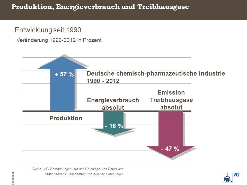 Produktion, Energieverbrauch und Treibhausgase Entwicklung seit 1990 Veränderung 1990-2012 in Prozent Quelle: VCI-Berechnungen auf der Grundlage von D