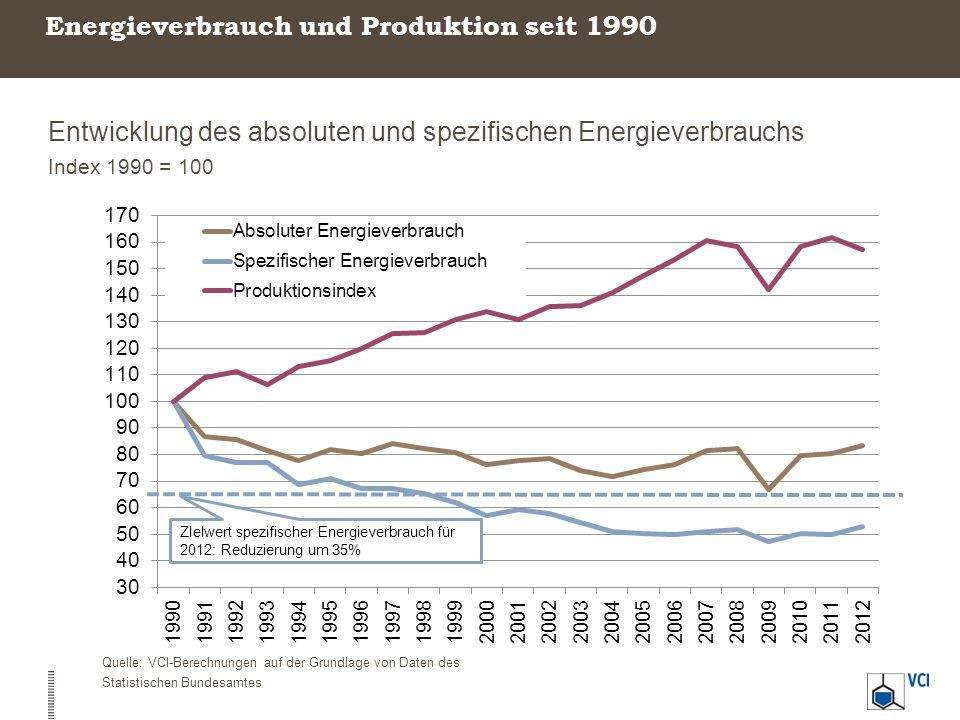 Energieverbrauch und Produktion seit 1990 Entwicklung des absoluten und spezifischen Energieverbrauchs Index 1990 = 100 Quelle: VCI-Berechnungen auf d