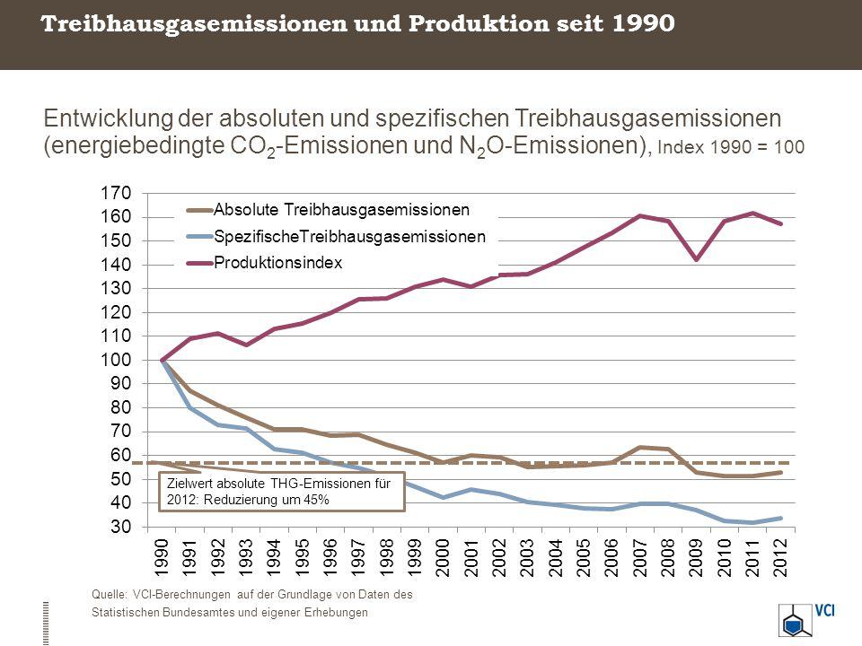 Treibhausgasemissionen und Produktion seit 1990 Entwicklung der absoluten und spezifischen Treibhausgasemissionen (energiebedingte CO 2 -Emissionen un