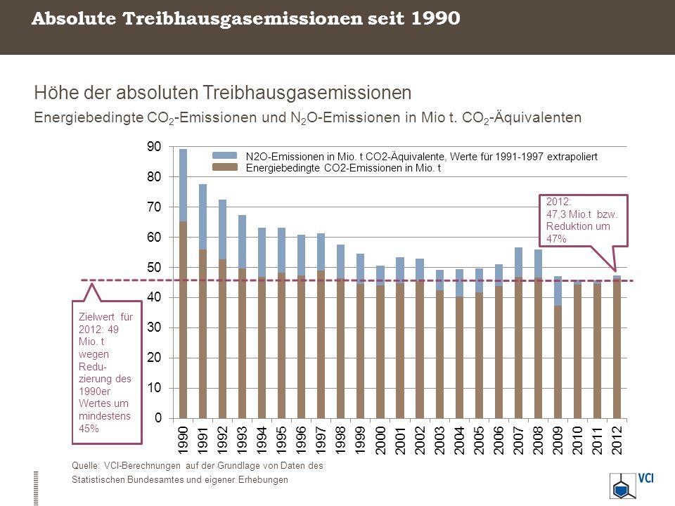 Absolute Treibhausgasemissionen seit 1990 Höhe der absoluten Treibhausgasemissionen Energiebedingte CO 2 -Emissionen und N 2 O-Emissionen in Mio t. CO