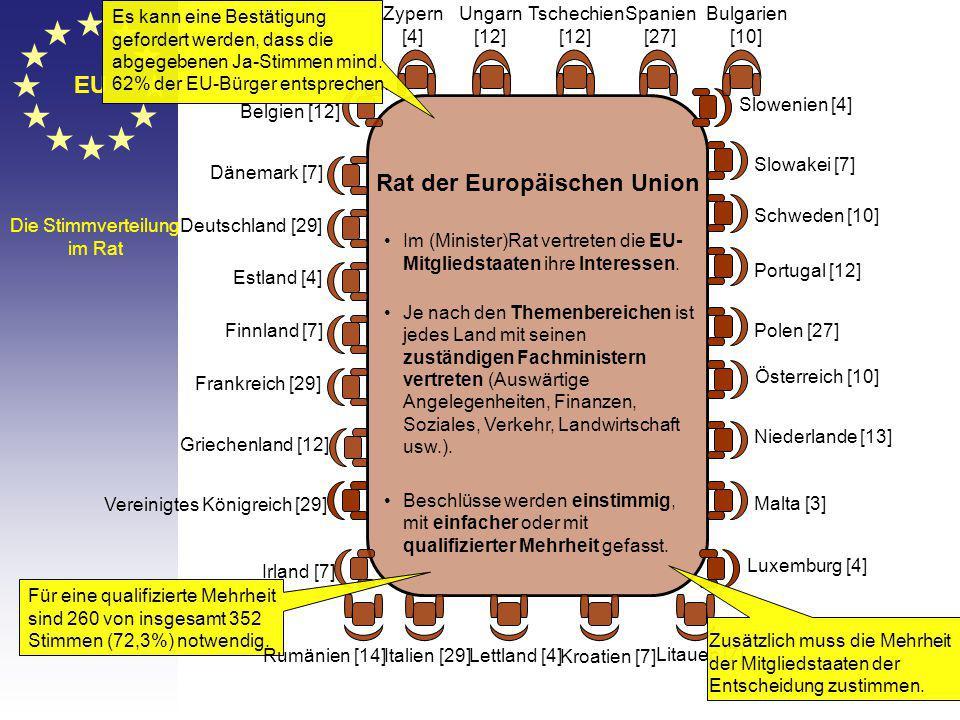 EU Die Stimmverteilung im Rat Belgien [12] Dänemark [7] Deutschland [29] Estland [4] Finnland [7] Frankreich [29] Griechenland [12] Vereinigtes Königreich [29] Irland [7] Italien [29]Lettland [4] Litauen [7] Luxemburg [4] Malta [3] Niederlande [13] Österreich [10] Polen [27] Portugal [12] Schweden [10] Slowakei [7] Slowenien [4] Spanien [27] Tschechien [12] Ungarn [12] Zypern [4] Rat der Europäischen Union Im (Minister)Rat vertreten die EU- Mitgliedstaaten ihre Interessen.