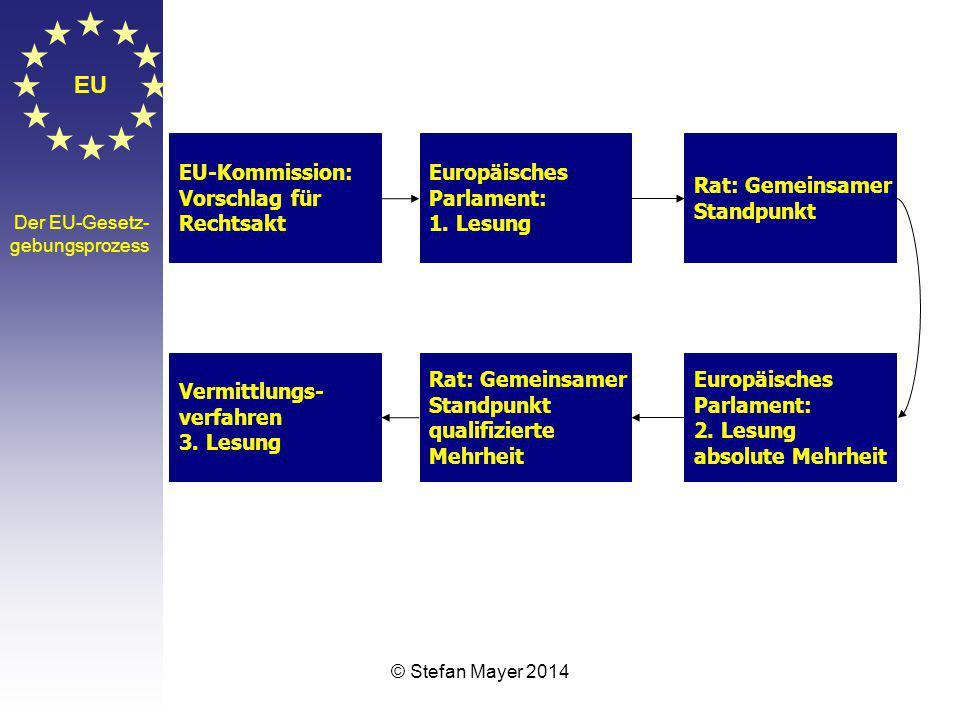 © Stefan Mayer 2014 EU Der EU-Gesetz- gebungsprozess EU-Kommission: Vorschlag für Rechtsakt Europäisches Parlament: 1.