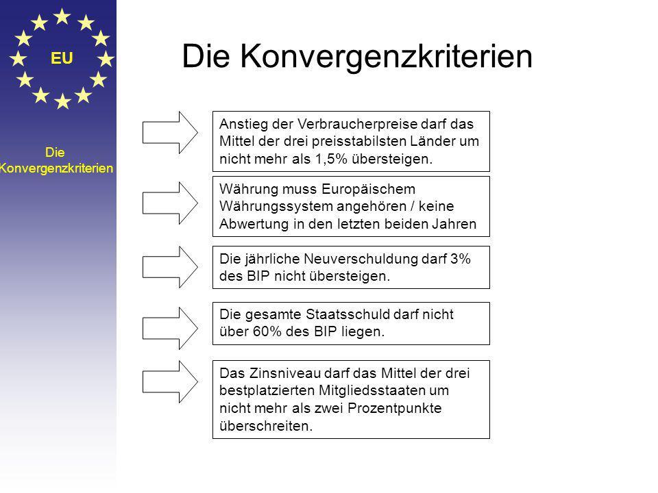 EU Die Konvergenzkriterien Die Konvergenzkriterien Anstieg der Verbraucherpreise darf das Mittel der drei preisstabilsten Länder um nicht mehr als 1,5% übersteigen.