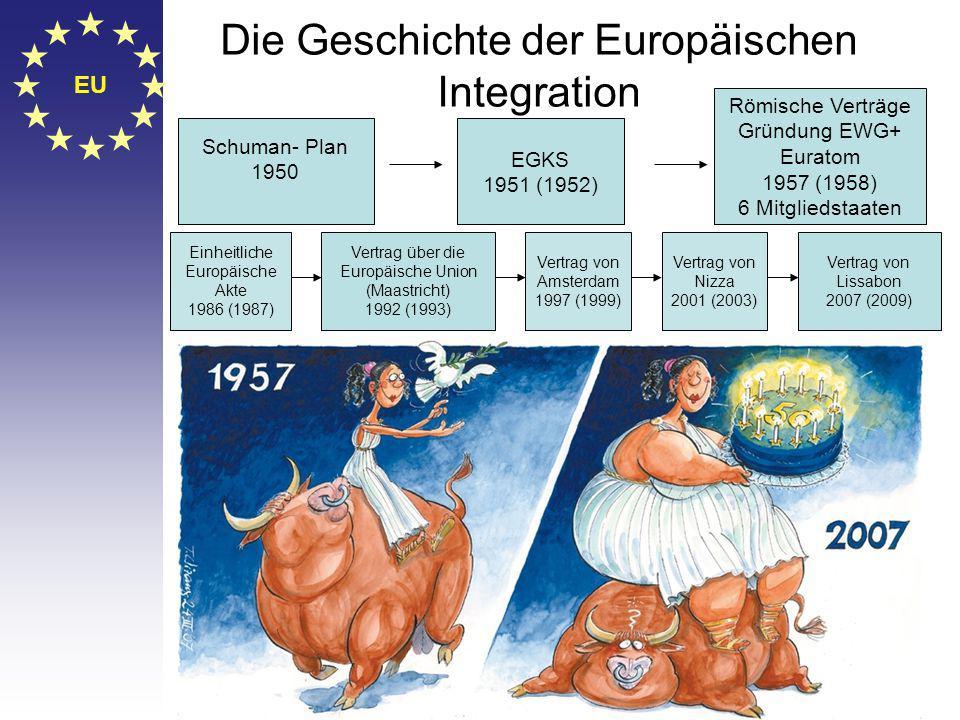 © Stefan Mayer / EK 2010 EU Die Geschichte der Europäischen Integration Einheitliche Europäische Akte 1986 (1987) Schuman- Plan 1950 EGKS 1951 (1952) Römische Verträge Gründung EWG+ Euratom 1957 (1958) 6 Mitgliedstaaten Vertrag über die Europäische Union (Maastricht) 1992 (1993) Vertrag von Lissabon 2007 (2009) Vertrag von Nizza 2001 (2003) Vertrag von Amsterdam 1997 (1999)