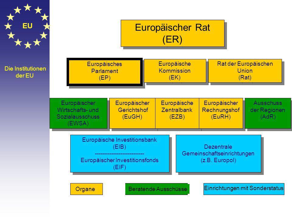 Europäischer Gerichtshof (EuGH) Europäischer Gerichtshof (EuGH) Europäische Zentralbank (EZB) Europäische Zentralbank (EZB) EU Die Institutionen der EU Europäischer Rat (ER) Europäischer Rat (ER) Europäisches Parlament (EP) Europäisches Parlament (EP) Rat der Europäischen Union (Rat) Rat der Europäischen Union (Rat) Europäischer Wirtschafts- und Sozialausschuss (EWSA) Europäischer Wirtschafts- und Sozialausschuss (EWSA) Europäischer Rechnungshof (EuRH) Europäischer Rechnungshof (EuRH) Ausschuss der Regionen (AdR) Ausschuss der Regionen (AdR) Europäische Investitionsbank (EIB) --------------------------- Europäischer Investitionsfonds (EIF) Europäische Investitionsbank (EIB) --------------------------- Europäischer Investitionsfonds (EIF) Dezentrale Gemeinschaftseinrichtungen (z.B.
