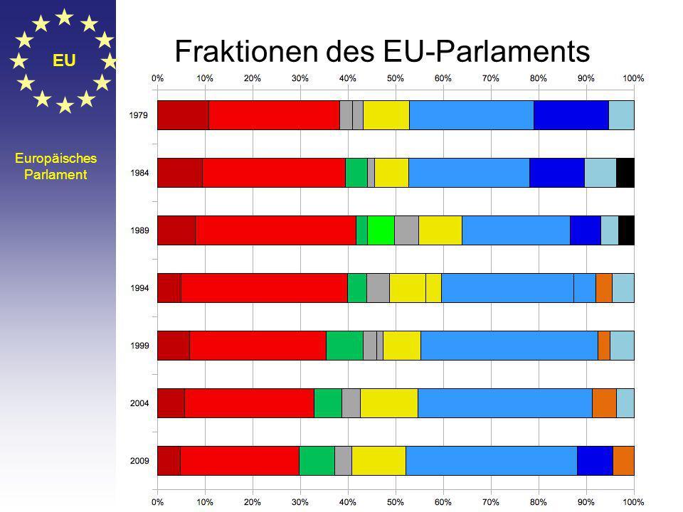EU Europäisches Parlament Fraktionen des EU-Parlaments