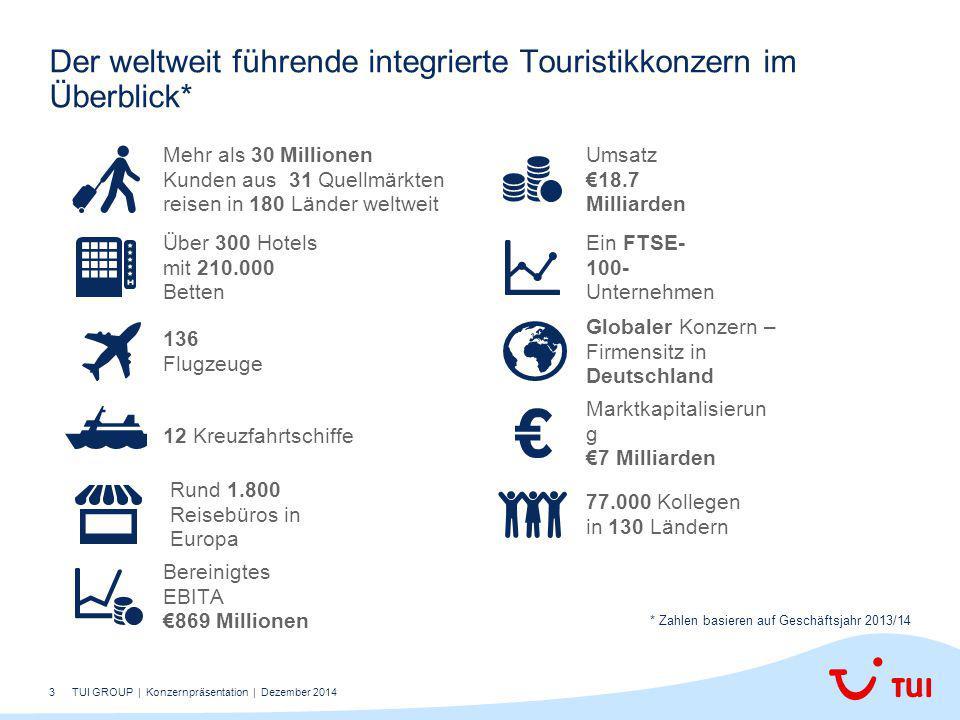 3 Der weltweit führende integrierte Touristikkonzern im Überblick* * Zahlen basieren auf Geschäftsjahr 2013/14 Mehr als 30 Millionen Kunden aus 31 Quellmärkten reisen in 180 Länder weltweit Umsatz €18.7 Milliarden Über 300 Hotels mit 210.000 Betten Ein FTSE- 100- Unternehmen 136 Flugzeuge Globaler Konzern – Firmensitz in Deutschland 12 Kreuzfahrtschiffe Marktkapitalisierun g €7 Milliarden Rund 1.800 Reisebüros in Europa 77.000 Kollegen in 130 Ländern Bereinigtes EBITA €869 Millionen TUI GROUP | Konzernpräsentation | Dezember 2014