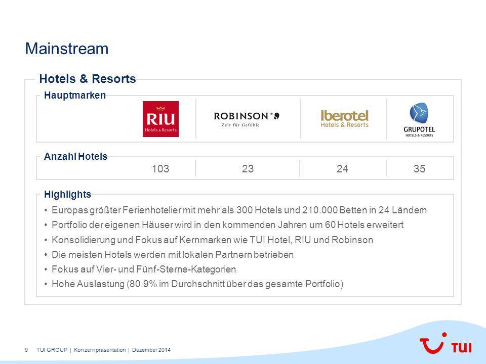 9 Mainstream Hotels & Resorts Hauptmarken Anzahl Hotels 103232435 Highlights Europas größter Ferienhotelier mit mehr als 300 Hotels und 210.000 Betten in 24 Ländern Portfolio der eigenen Häuser wird in den kommenden Jahren um 60 Hotels erweitert Konsolidierung und Fokus auf Kernmarken wie TUI Hotel, RIU und Robinson Die meisten Hotels werden mit lokalen Partnern betrieben Fokus auf Vier- und Fünf-Sterne-Kategorien Hohe Auslastung (80.9% im Durchschnitt über das gesamte Portfolio) TUI GROUP | Konzernpräsentation | Dezember 2014
