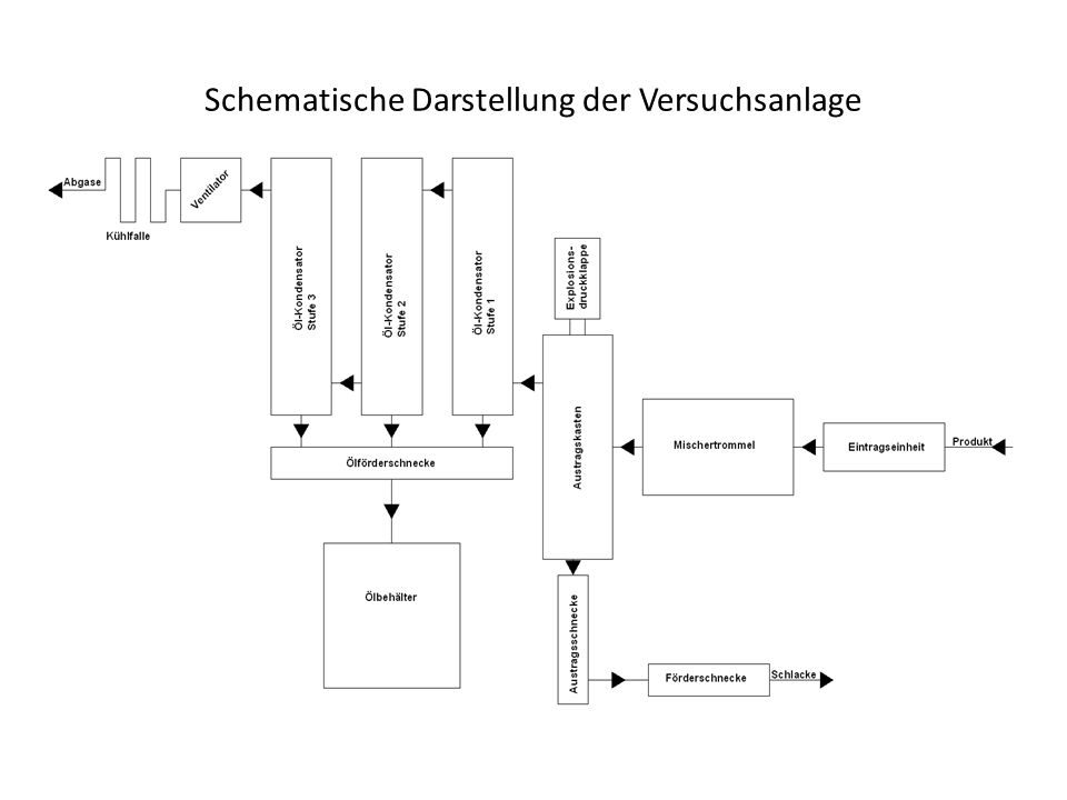 Schematische Darstellung der Versuchsanlage