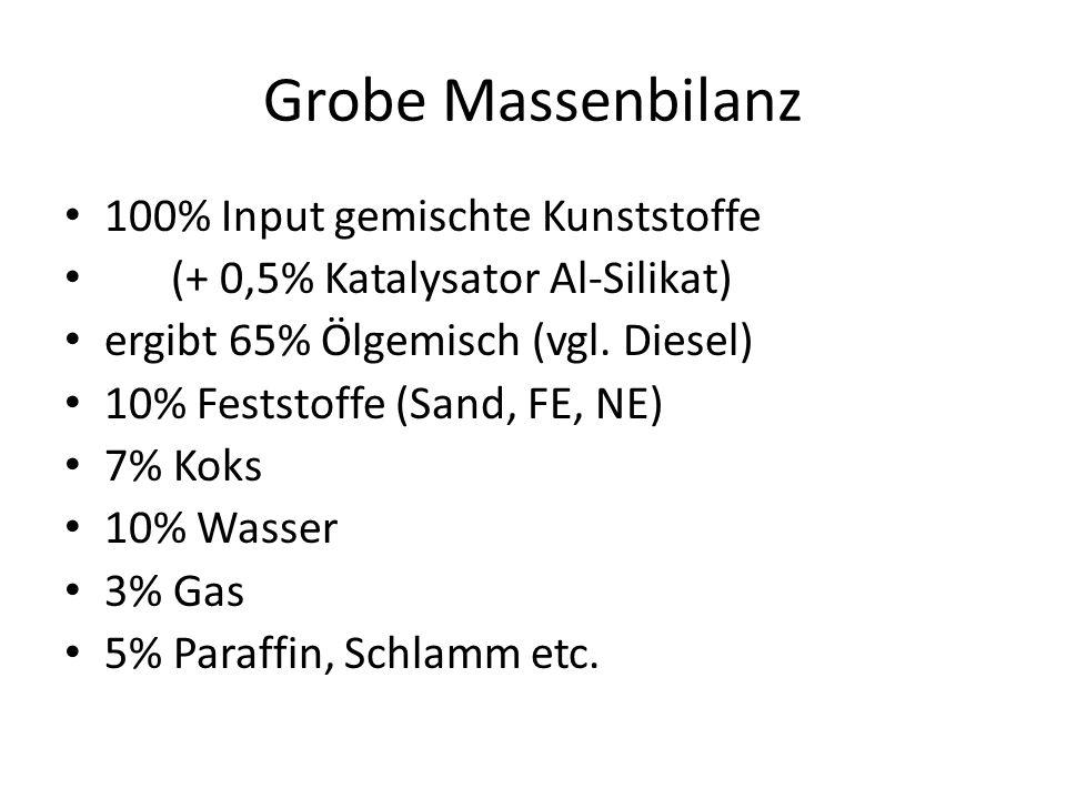 Grobe Massenbilanz 100% Input gemischte Kunststoffe (+ 0,5% Katalysator Al-Silikat) ergibt 65% Ölgemisch (vgl. Diesel) 10% Feststoffe (Sand, FE, NE) 7