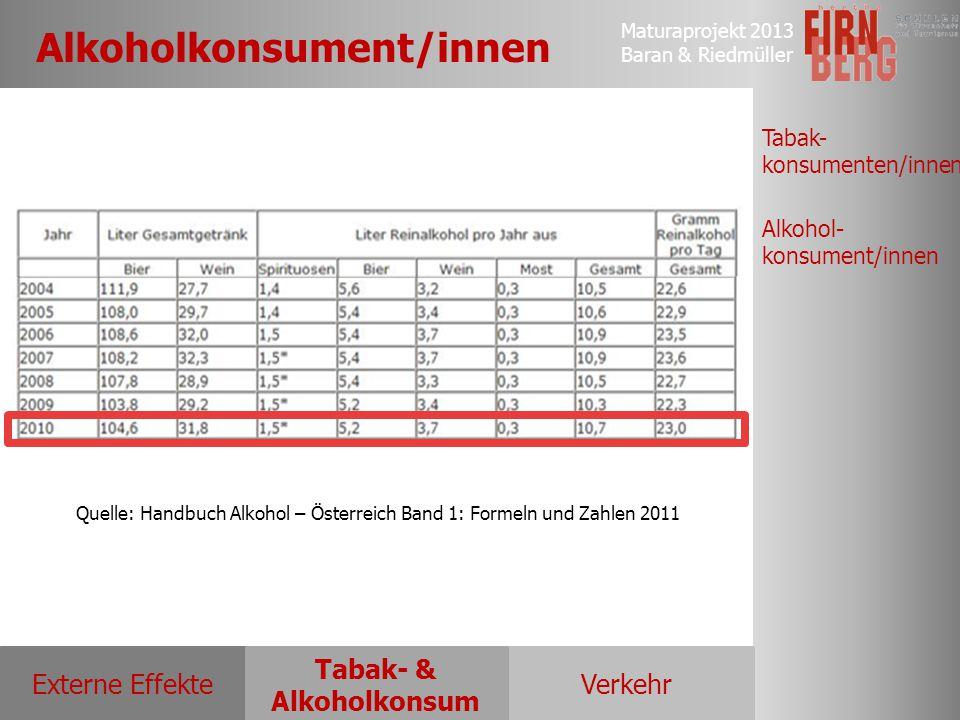 Maturaprojekt 2013 Baran & Riedmüller Externe EffekteVerkehr Tabak- & Alkoholkonsum Tabak- konsumenten/innen Alkohol- konsument/innen Alkoholkonsument