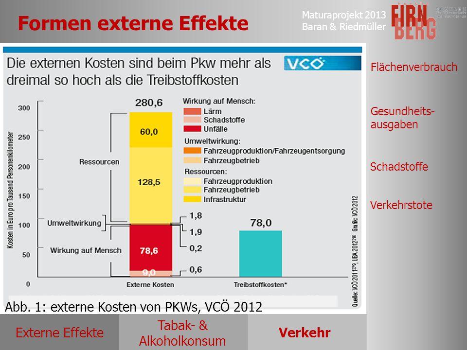 Maturaprojekt 2013 Baran & Riedmüller Externe EffekteVerkehr Tabak- & Alkoholkonsum Flächenverbrauch Gesundheits- ausgaben Schadstoffe Verkehrstote Fo