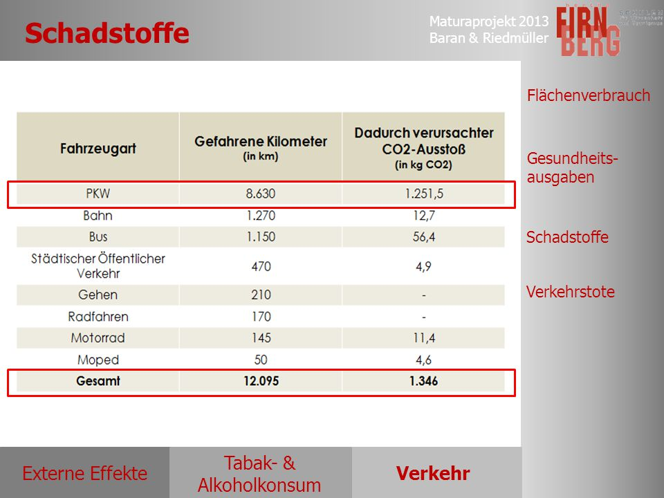 Maturaprojekt 2013 Baran & Riedmüller Externe EffekteVerkehr Tabak- & Alkoholkonsum Flächenverbrauch Gesundheits- ausgaben Schadstoffe Verkehrstote Sc