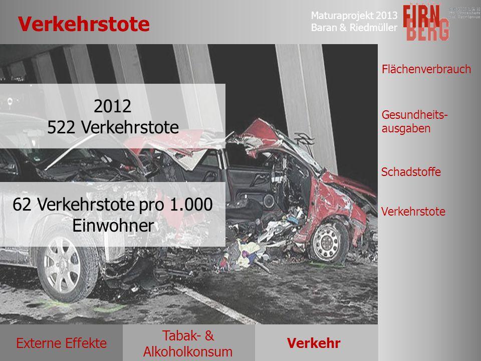 Maturaprojekt 2013 Baran & Riedmüller Externe EffekteVerkehr Tabak- & Alkoholkonsum Flächenverbrauch Gesundheits- ausgaben Schadstoffe Verkehrstote 62