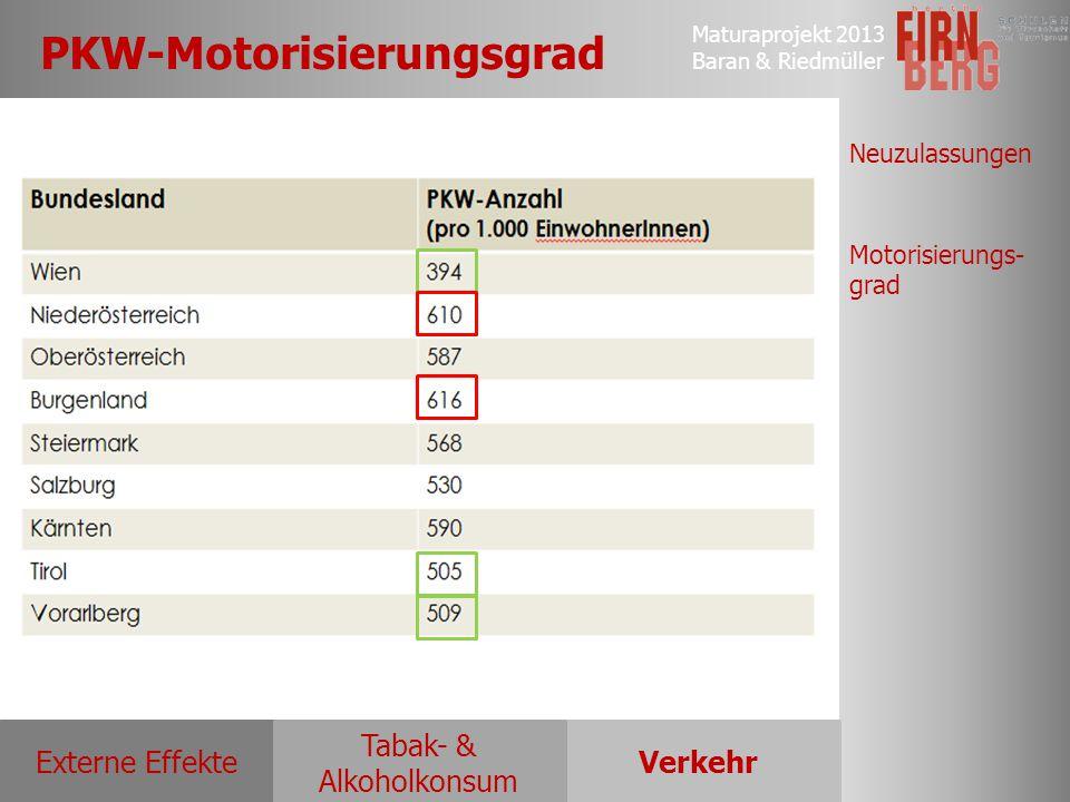 Maturaprojekt 2013 Baran & Riedmüller Externe EffekteVerkehr Tabak- & Alkoholkonsum Neuzulassungen Motorisierungs- grad PKW-Motorisierungsgrad