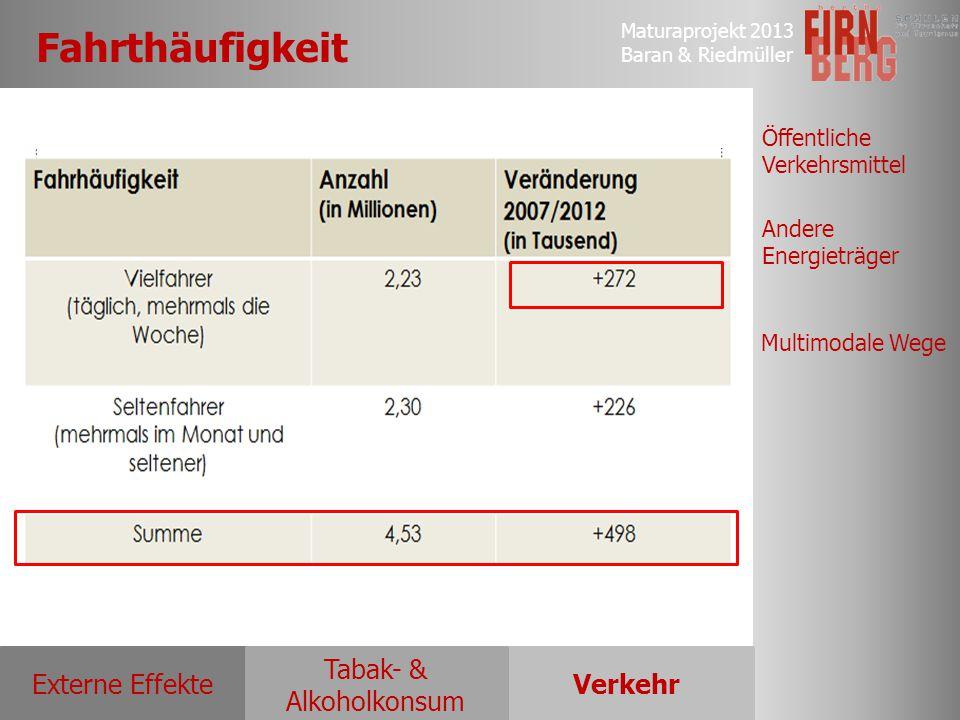 Maturaprojekt 2013 Baran & Riedmüller Externe EffekteVerkehr Tabak- & Alkoholkonsum Öffentliche Verkehrsmittel Andere Energieträger Multimodale Wege F
