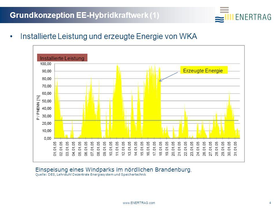 Grundkonzeption EE-Hybridkraftwerk (1) www.ENERTRAG.com4 Installierte Leistung und erzeugte Energie von WKA Einspeisung eines Windparks im nördlichen Brandenburg, Quelle: DES, Lehrstuhl Dezentrale Energiesystem und Speichertechnik