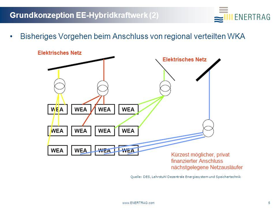Grundkonzeption EE-Hybridkraftwerk (2) www.ENERTRAG.com5 Bisheriges Vorgehen beim Anschluss von regional verteilten WKA Quelle: DES, Lehrstuhl Dezentrale Energiesystem und Speichertechnik