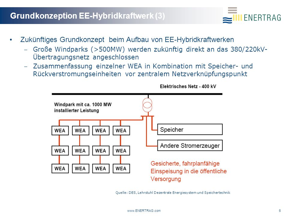 Grundkonzeption EE-Hybridkraftwerk (3) Zukünftiges Grundkonzept beim Aufbau von EE-Hybridkraftwerken Große Windparks (>500MW) werden zukünftig direkt an das 380/220kV- Übertragungsnetz angeschlossen Zusammenfassung einzelner WEA in Kombination mit Speicher- und Rückverstromungseinheiten vor zentralem Netzverknüpfungspunkt www.ENERTRAG.com6 Quelle: DES, Lehrstuhl Dezentrale Energiesystem und Speichertechnik