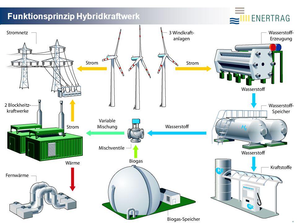 21.04.20099 Komponenten Hybridkraftwerk Windkraftanlagen (ENERCON E82) 3x je 2 MW Nennleistung Jahresenergieertrag ca.