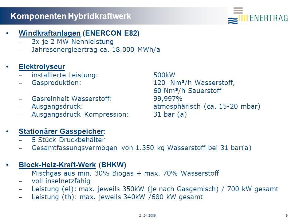Betriebsstrategien Betriebsarten 1.Wasserstoffproduktion  Kraftstoffmarkt  Industrie 2.Grundlast  Ausgleich/Pufferung von Schwankungen im Windprofil  Bereitstellung Grundlast 3.Prognose  auf der Basis von Windprognose und Regelpotential des Hybridkraftwerks wird die prognostizierte Leistung eingespeist.