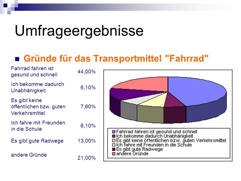 Umfrageergebnisse Gründe für das Transportmittel Fahrrad Fahrrad fahren ist gesund und schnell 44,00% Ich bekomme dadurch Unabhänigkeit 6,10% Es gibt keine öffentlichen bzw.
