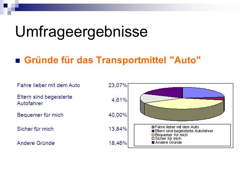 Umfrageergebnisse Gründe für das Transportmittel Auto Fahre lieber mit dem Auto23,07% Eltern sind begeisterte Autofahrer 4,61% Bequemer für mich40,00% Sicher für mich13,84% Andere Gründe18,46%