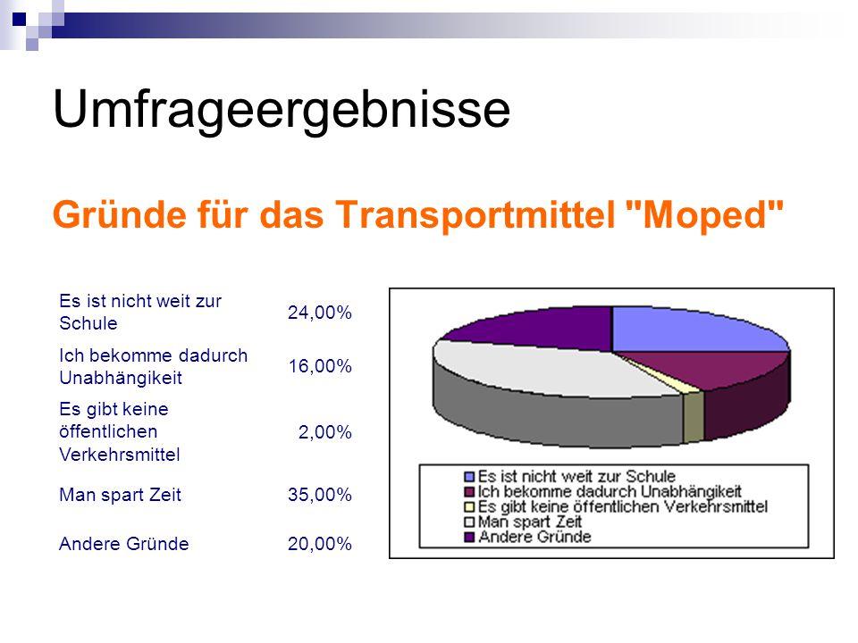 Umfrageergebnisse Gründe für das Transportmittel Moped Es ist nicht weit zur Schule 24,00% Ich bekomme dadurch Unabhängikeit 16,00% Es gibt keine öffentlichen Verkehrsmittel 2,00% Man spart Zeit35,00% Andere Gründe20,00%