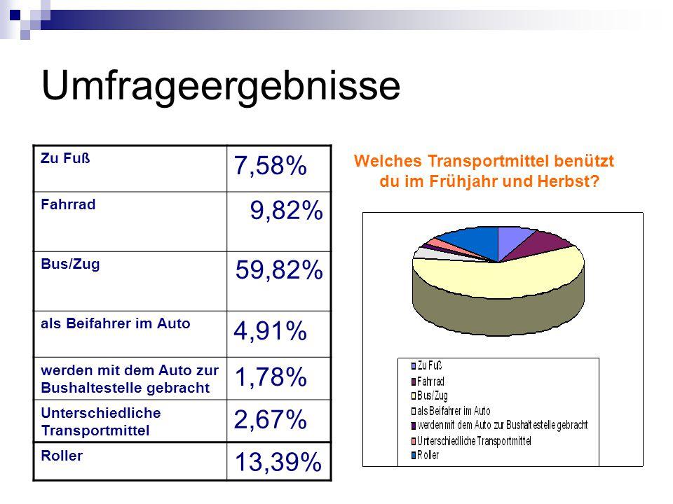 Umfrageergebnisse Zu Fuß 7,58% Fahrrad 9,82% Bus/Zug 59,82% als Beifahrer im Auto 4,91% werden mit dem Auto zur Bushaltestelle gebracht 1,78% Unterschiedliche Transportmittel 2,67% Roller 13,39% Welches Transportmittel benützt du im Frühjahr und Herbst?