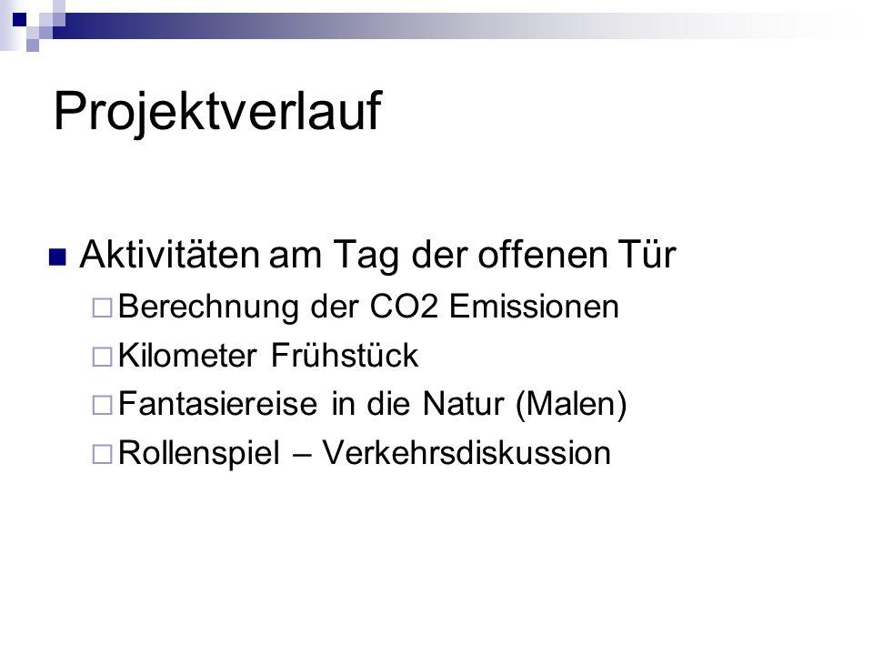 Projektverlauf Aktivitäten am Tag der offenen Tür  Berechnung der CO2 Emissionen  Kilometer Frühstück  Fantasiereise in die Natur (Malen)  Rollenspiel – Verkehrsdiskussion
