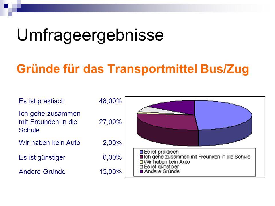 Umfrageergebnisse Gründe für das Transportmittel Bus/Zug Es ist praktisch48,00% Ich gehe zusammen mit Freunden in die Schule 27,00% Wir haben kein Auto2,00% Es ist günstiger6,00% Andere Gründe15,00%