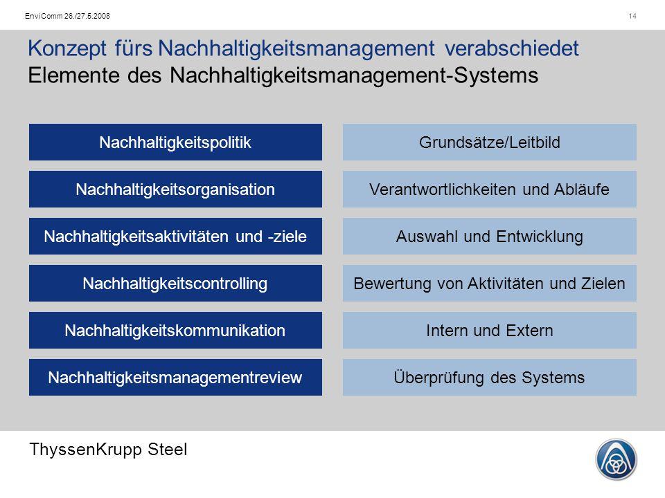 ThyssenKrupp Steel 14EnviComm 26./27.5.2008 Konzept fürs Nachhaltigkeitsmanagement verabschiedet Elemente des Nachhaltigkeitsmanagement-Systems Nachha