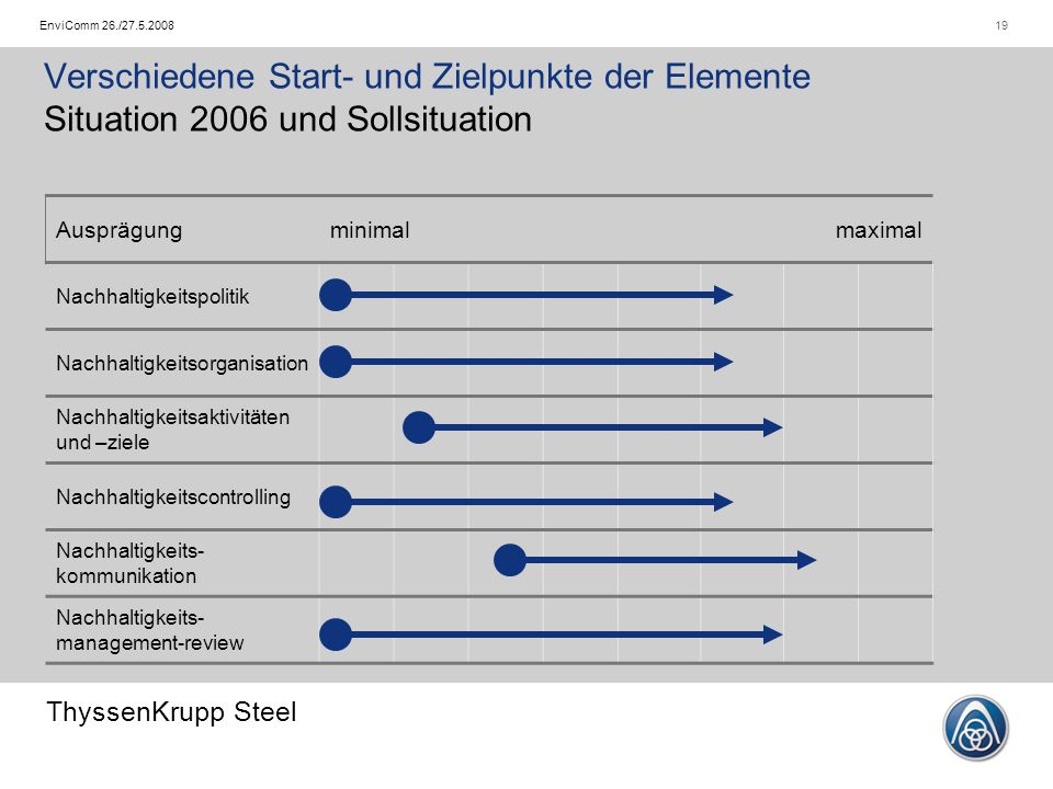 ThyssenKrupp Steel 19EnviComm 26./27.5.2008 Verschiedene Start- und Zielpunkte der Elemente Situation 2006 und Sollsituation Ausprägungminimalmaximal Nachhaltigkeitspolitik Nachhaltigkeitsorganisation Nachhaltigkeitsaktivitäten und –ziele Nachhaltigkeitscontrolling Nachhaltigkeits- kommunikation Nachhaltigkeits- management-review