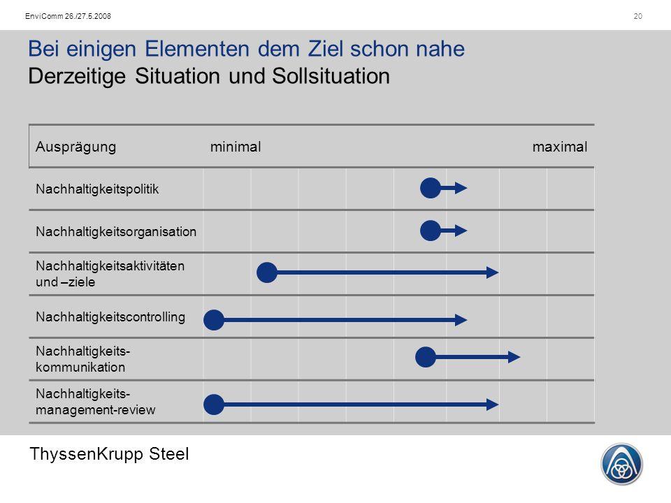 ThyssenKrupp Steel 20EnviComm 26./27.5.2008 Bei einigen Elementen dem Ziel schon nahe Derzeitige Situation und Sollsituation Ausprägungminimalmaximal Nachhaltigkeitspolitik Nachhaltigkeitsorganisation Nachhaltigkeitsaktivitäten und –ziele Nachhaltigkeitscontrolling Nachhaltigkeits- kommunikation Nachhaltigkeits- management-review
