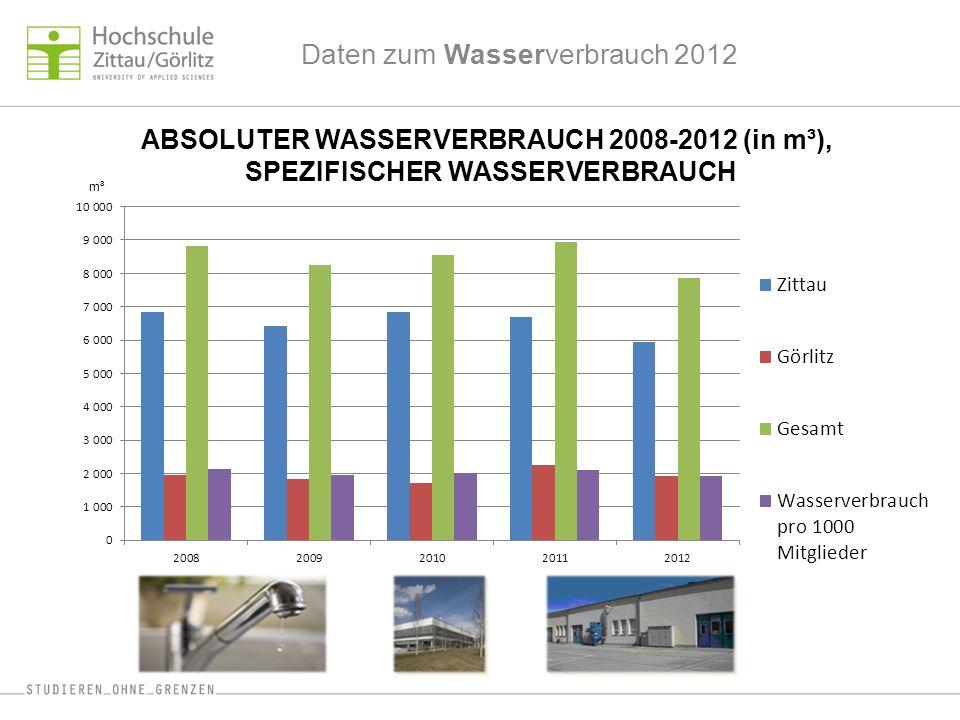 Daten zum Wasserverbrauch 2012 ABSOLUTER WASSERVERBRAUCH 2008-2012 (in m³), SPEZIFISCHER WASSERVERBRAUCH m³