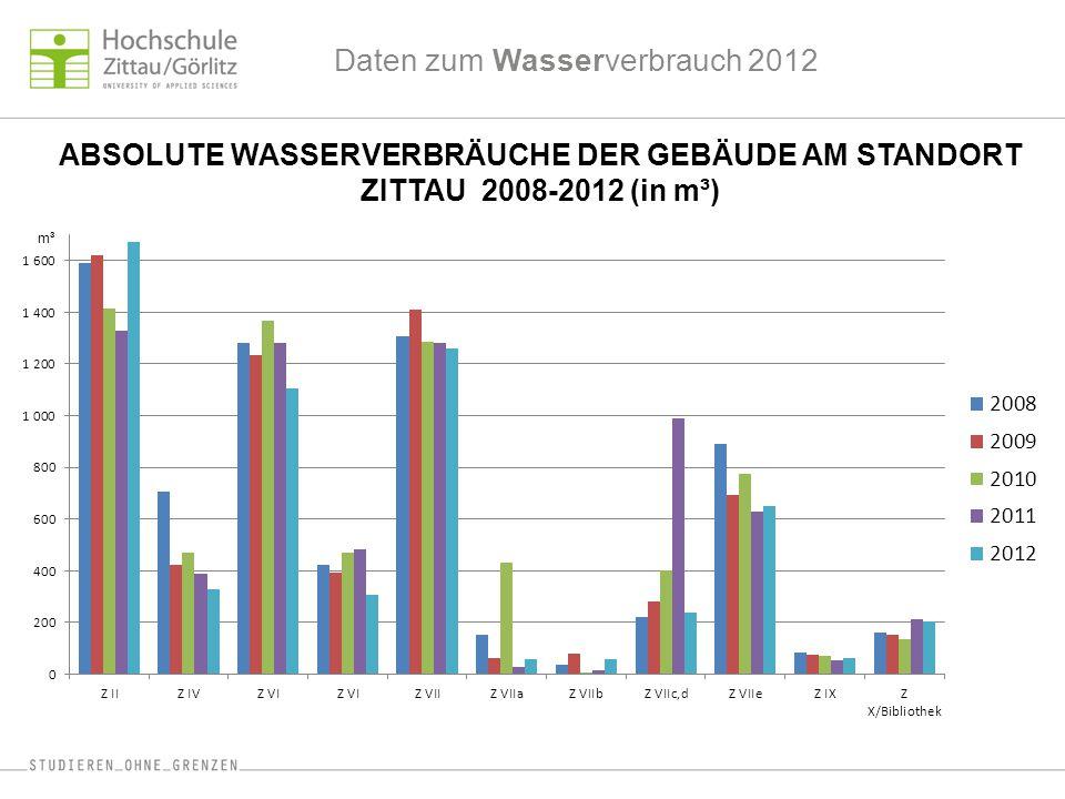 Daten zum Wasserverbrauch 2012 ABSOLUTE WASSERVERBRÄUCHE DER GEBÄUDE AM STANDORT ZITTAU 2008-2012 (in m³) m³