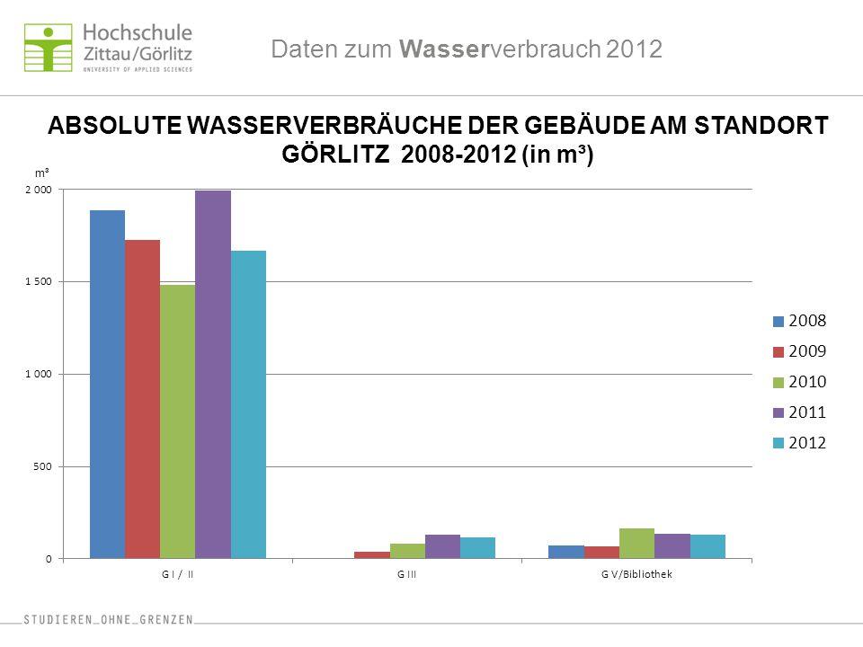 Daten zum Wasserverbrauch 2012 ABSOLUTE WASSERVERBRÄUCHE DER GEBÄUDE AM STANDORT GÖRLITZ 2008-2012 (in m³) m³