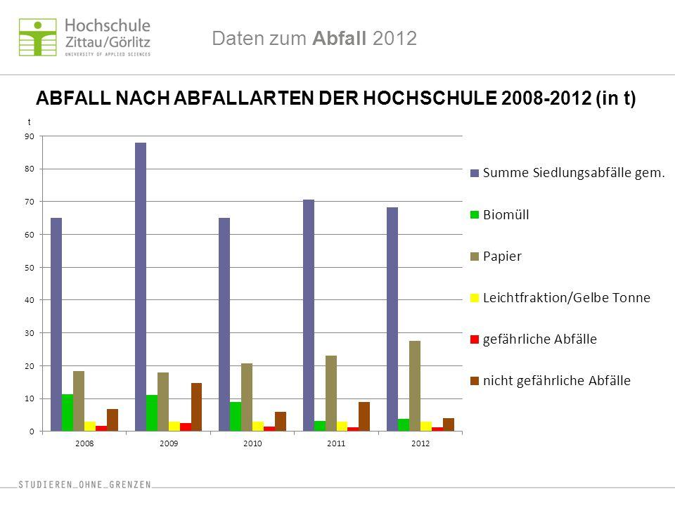 Daten zum Abfall 2012 ABFALL NACH ABFALLARTEN DER HOCHSCHULE 2008-2012 (in t) t