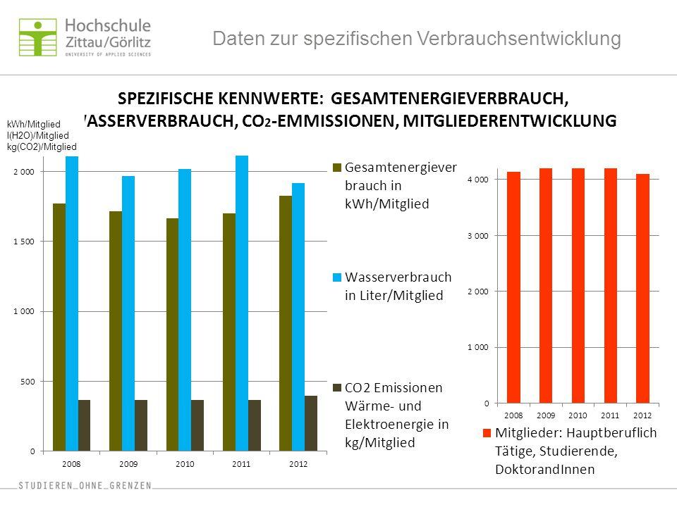 Daten zur spezifischen Verbrauchsentwicklung SPEZIFISCHE KENNWERTE: GESAMTENERGIEVERBRAUCH, WASSERVERBRAUCH, CO 2 -EMMISSIONEN, MITGLIEDERENTWICKLUNG