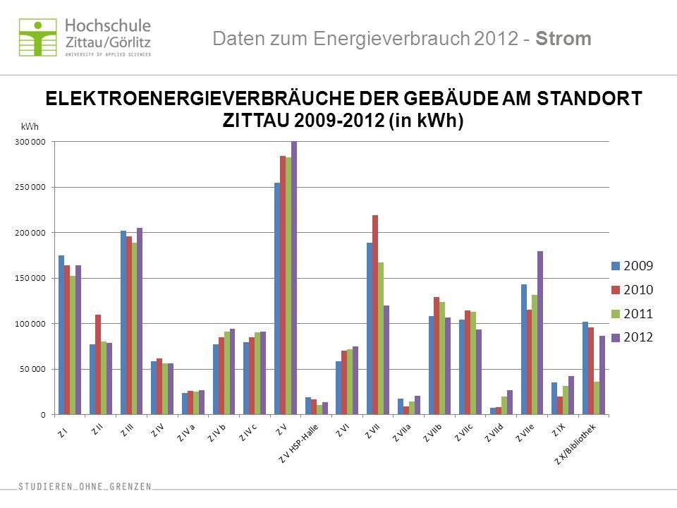 Daten zum Energieverbrauch 2012 - Strom ELEKTROENERGIEVERBRÄUCHE DER GEBÄUDE AM STANDORT ZITTAU 2009-2012 (in kWh) kWh