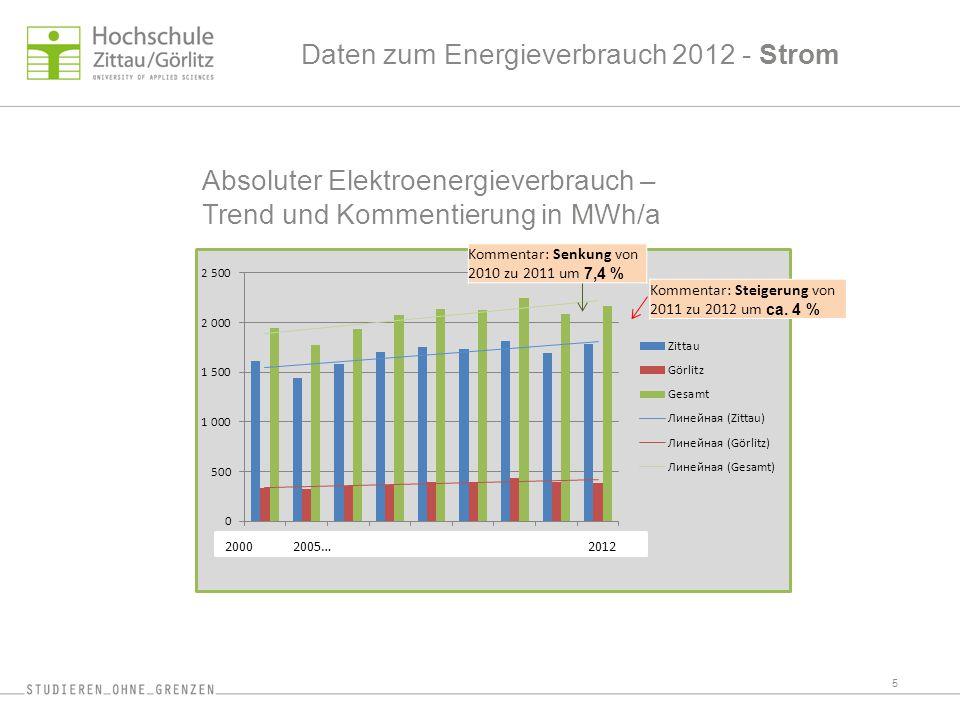 Absoluter Elektroenergieverbrauch – Trend und Kommentierung in MWh/a 5 20002005…2012 Kommentar: Senkung von 2010 zu 2011 um 7,4 % Kommentar: Steigerun