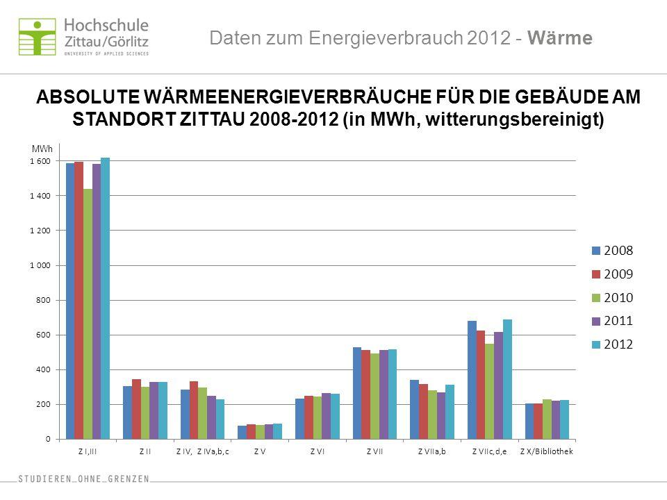 Daten zum Energieverbrauch 2012 - Wärme ABSOLUTE WÄRMEENERGIEVERBRÄUCHE FÜR DIE GEBÄUDE AM STANDORT ZITTAU 2008-2012 (in MWh, witterungsbereinigt) MWh